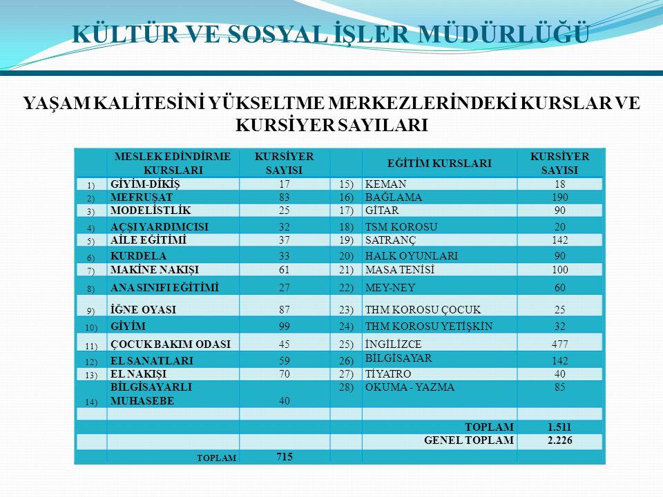 1)EĞİTİM KURSLARI  Belediyemiz tarafından düzenlenen 14 kurs kapsamında 1.511 kişiye ulaşıldı.