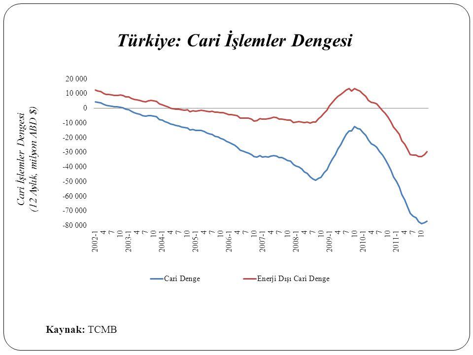 Türkiye: Cari İşlemler Dengesi Cari İşlemler Dengesi ( 12 Aylık, milyon ABD $ ) Kaynak: TCMB