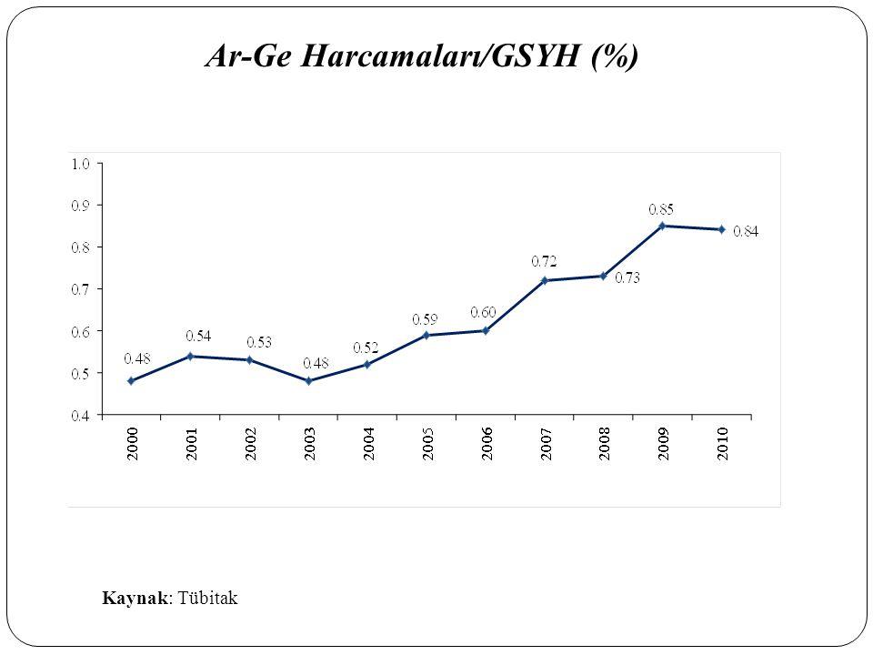 Kaynak: Tübitak Ar-Ge Harcamaları/GSYH (%)