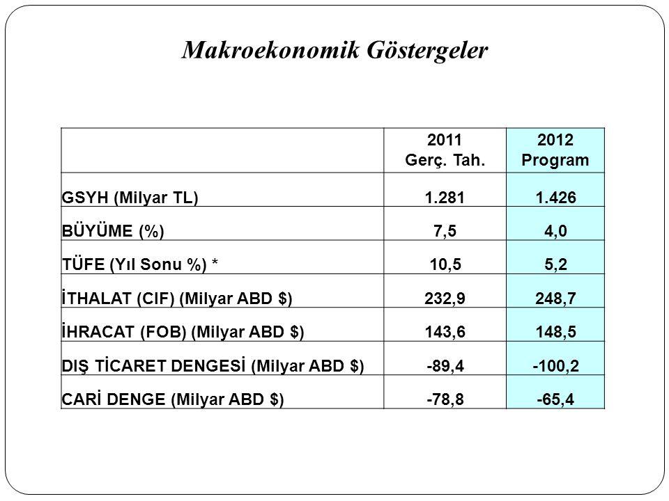 Makroekonomik Göstergeler 2011 Gerç. Tah. 2012 Program GSYH (Milyar TL)1.2811.426 BÜYÜME (%)7,54,0 TÜFE (Yıl Sonu %) *10,55,2 İTHALAT (CIF) (Milyar AB