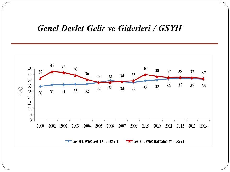 19 Genel Devlet Gelir ve Giderleri / GSYH