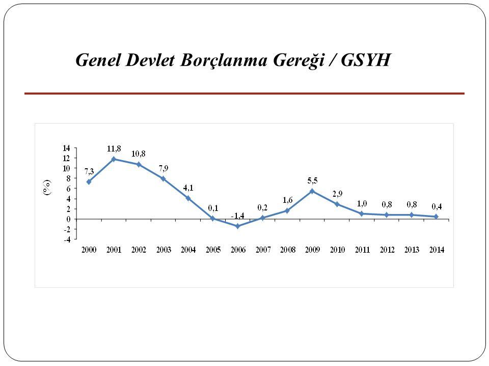 20 Genel Devlet Borçlanma Gereği / GSYH