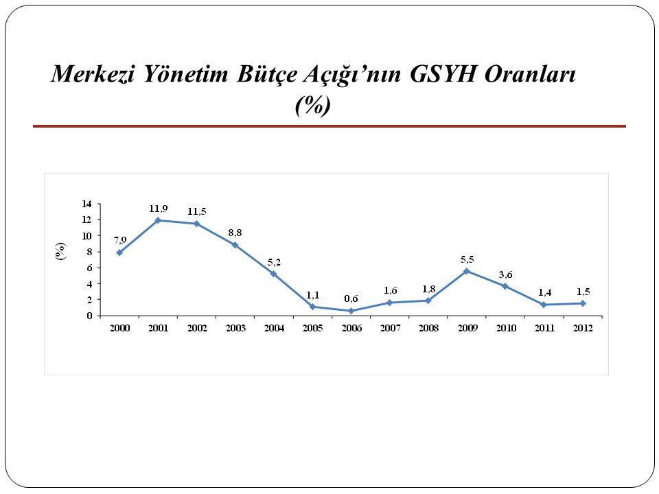 21 Merkezi Yönetim Bütçe Açığı'nın GSYH Oranları (%)