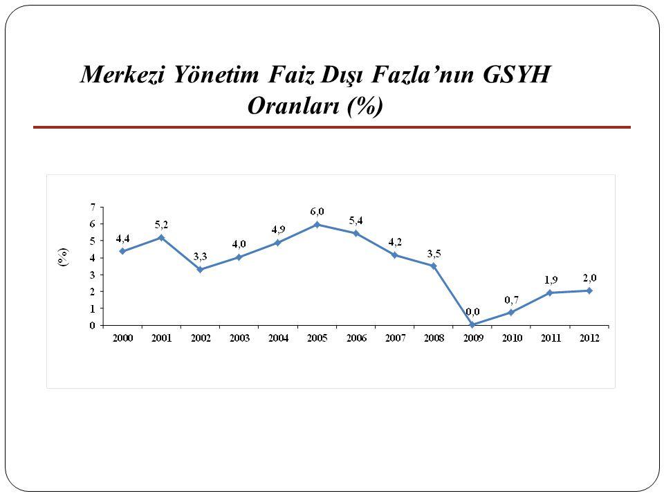 22 Merkezi Yönetim Faiz Dışı Fazla'nın GSYH Oranları (%)