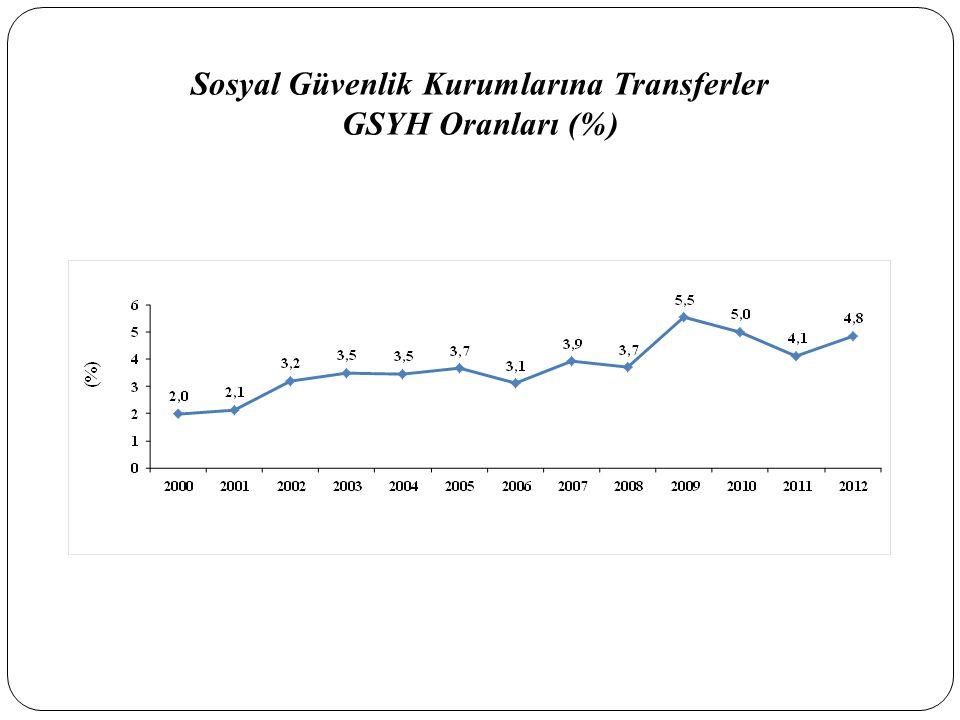 Sosyal Güvenlik Kurumlarına Transferler GSYH Oranları (%)