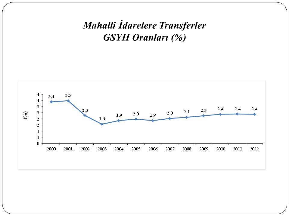 Mahalli İdarelere Transferler GSYH Oranları (%)