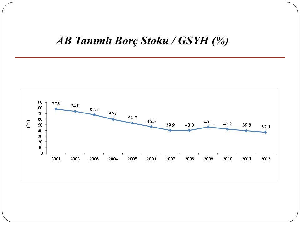 27 AB Tanımlı Borç Stoku / GSYH (%)