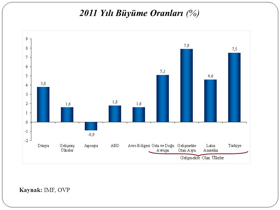 İşsizlik Oranı (Mevsimsellikten Arındırılmış) (Aralık 2007=100) Kaynak: Eurostat, TÜİK Avro Bölgesi Türkiye AB-27 İşsizlik…