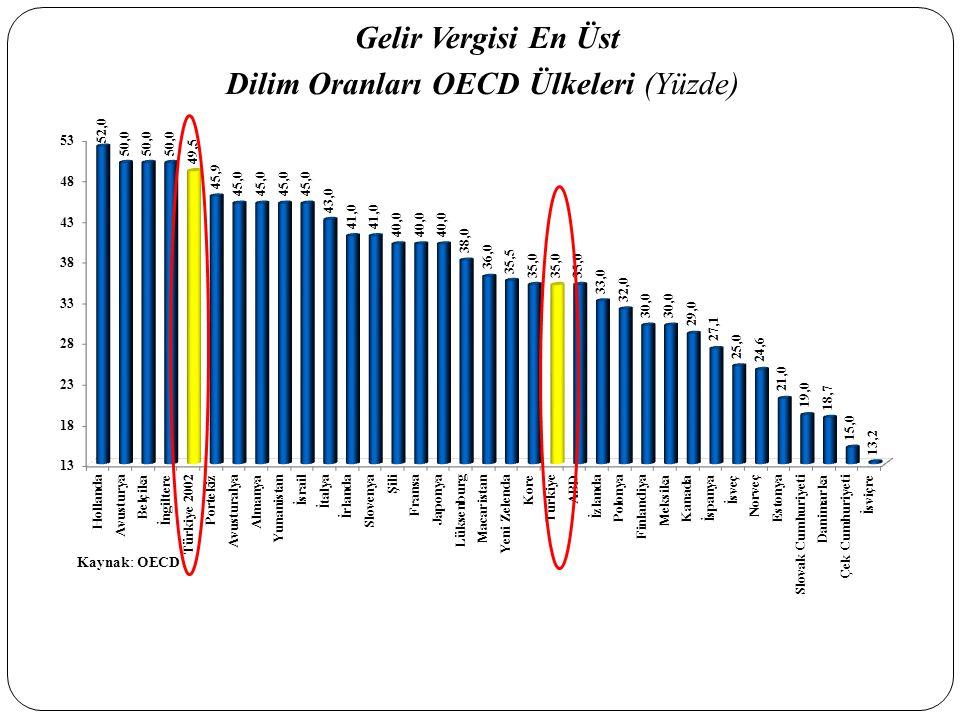 Gelir Vergisi En Üst Dilim Oranları OECD Ülkeleri (Yüzde)