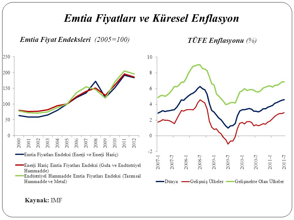 Emtia Fiyat Endeksleri (2005=100) TÜFE Enflasyonu (%) Emtia Fiyatları ve Küresel Enflasyon Kaynak: IMF