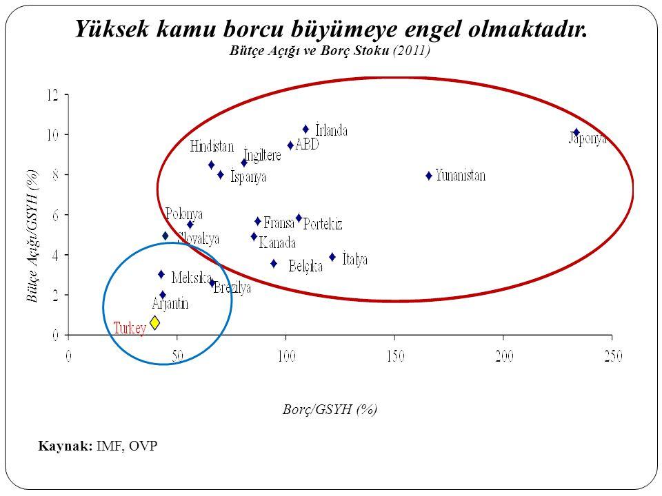 Yüksek kamu borcu büyümeye engel olmaktadır. Bütçe Açığı ve Borç Stoku (2011) Kaynak: IMF, OVP Bütçe Açığı/GSYH (%) Borç/GSYH (%)