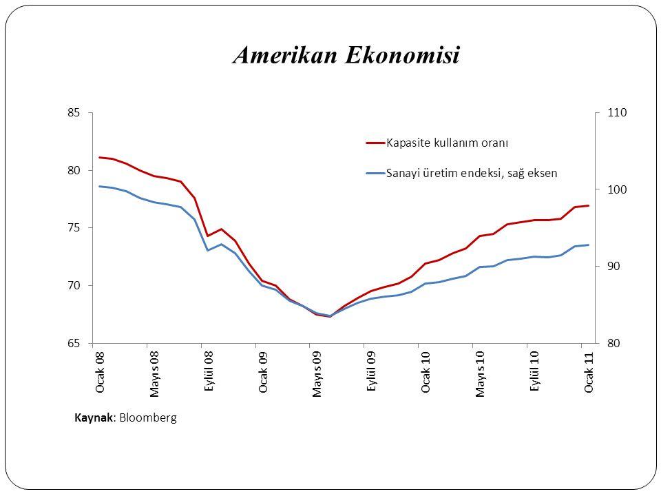Sermaye Yeterlilik Oranı (%) Kaynak: BDDK Sermaye Yeterlilik Oranları