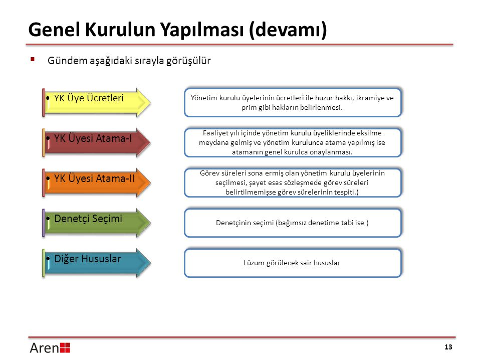 Genel Kurulun Yapılması (devamı) 13 YK Üyesi Atama-IIDenetçi SeçimiDiğer Hususlar Yönetim kurulu üyelerinin ücretleri ile huzur hakkı, ikramiye ve pri