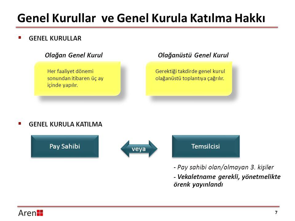 Genel Kurullar ve Genel Kurula Katılma Hakkı 7  GENEL KURULLAR Pay Sahibi veya Temsilcisi - Pay sahibi olan/olmayan 3. kişiler - Vekaletname gerekli,
