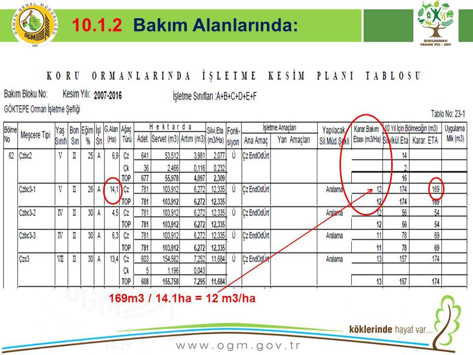 16/12/2010 Kurumsal Kimlik 10 10.1.2 Bakım Alanlarında: 169m3 / 14.1ha = 12 m3/ha