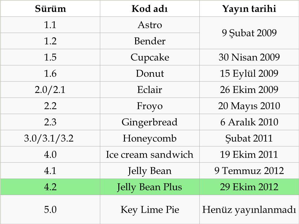  SürümKod adıYayın tarihi 1.1Astro 9 Şubat 2009 1.2Bender 1.5Cupcake30 Nisan 2009 1.6Donut15 Eylül 2009 2.0/2.1Eclair26 Ekim 2009 2.2Froyo20 Mayıs 2010 2.3Gingerbread6 Aralık 2010 3.0/3.1/3.2 HoneycombŞubat 2011 4.0Ice cream sandwich19 Ekim 2011 4.1Jelly Bean9 Temmuz 2012 4.2Jelly Bean Plus29 Ekim 2012 5.0Key Lime PieHenüz yayınlanmadı