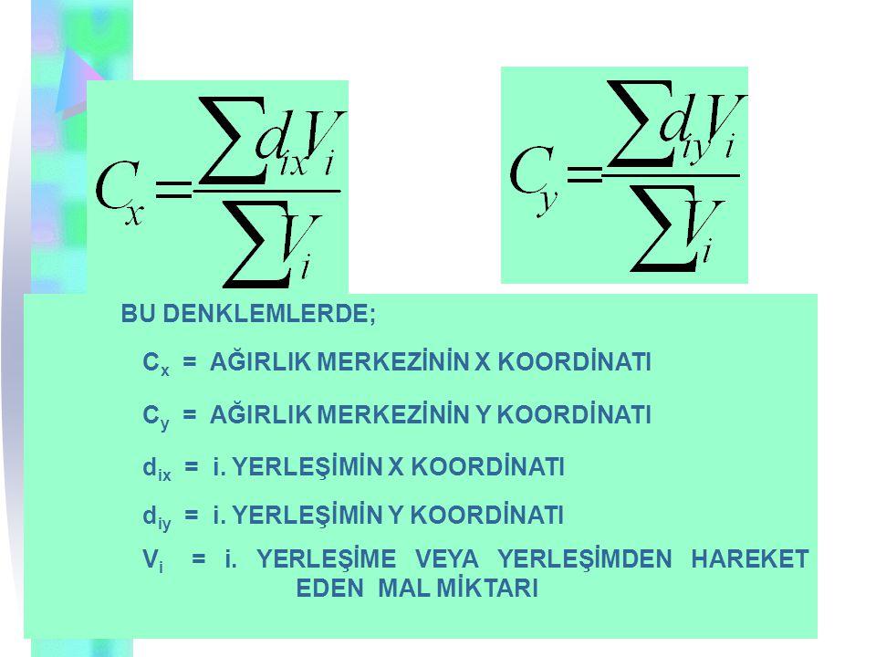 BU DENKLEMLERDE; C x = AĞIRLIK MERKEZİNİN X KOORDİNATI C y = AĞIRLIK MERKEZİNİN Y KOORDİNATI d ix = i.