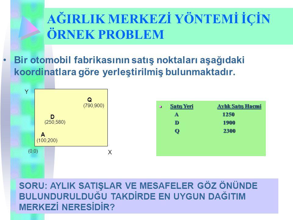 Bir otomobil fabrikasının satış noktaları aşağıdaki koordinatlara göre yerleştirilmiş bulunmaktadır.