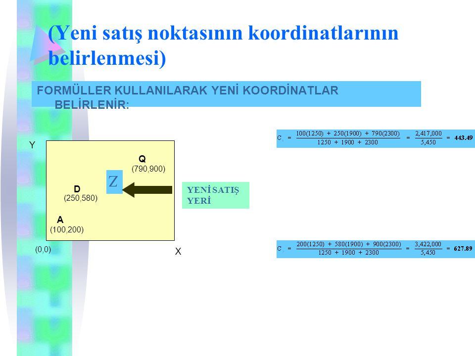 (Yeni satış noktasının koordinatlarının belirlenmesi) FORMÜLLER KULLANILARAK YENİ KOORDİNATLAR BELİRLENİR: X Y A (100,200) D (250,580) Q (790,900) (0,0) Z YENİ SATIŞ YERİ