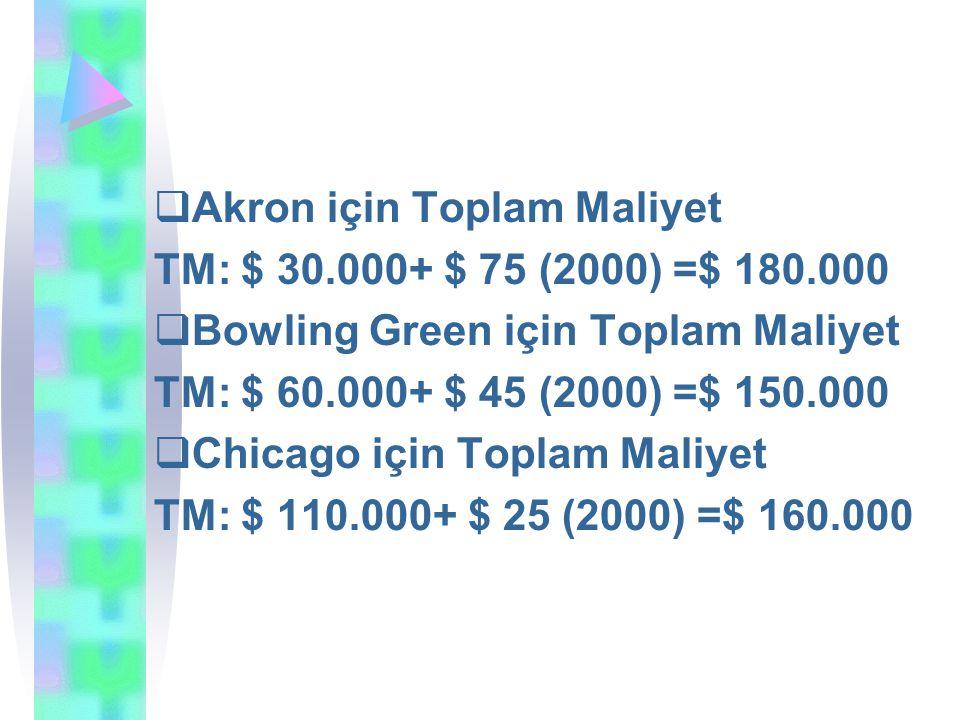  Akron için Toplam Maliyet TM: $ 30.000+ $ 75 (2000) =$ 180.000  Bowling Green için Toplam Maliyet TM: $ 60.000+ $ 45 (2000) =$ 150.000  Chicago için Toplam Maliyet TM: $ 110.000+ $ 25 (2000) =$ 160.000