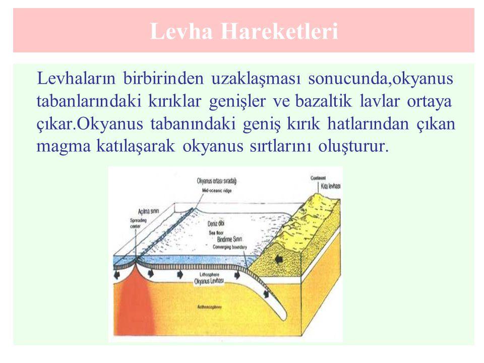 Levha Hareketleri Levhaların birbirinden uzaklaşması sonucunda,okyanus tabanlarındaki kırıklar genişler ve bazaltik lavlar ortaya çıkar.Okyanus tabanı