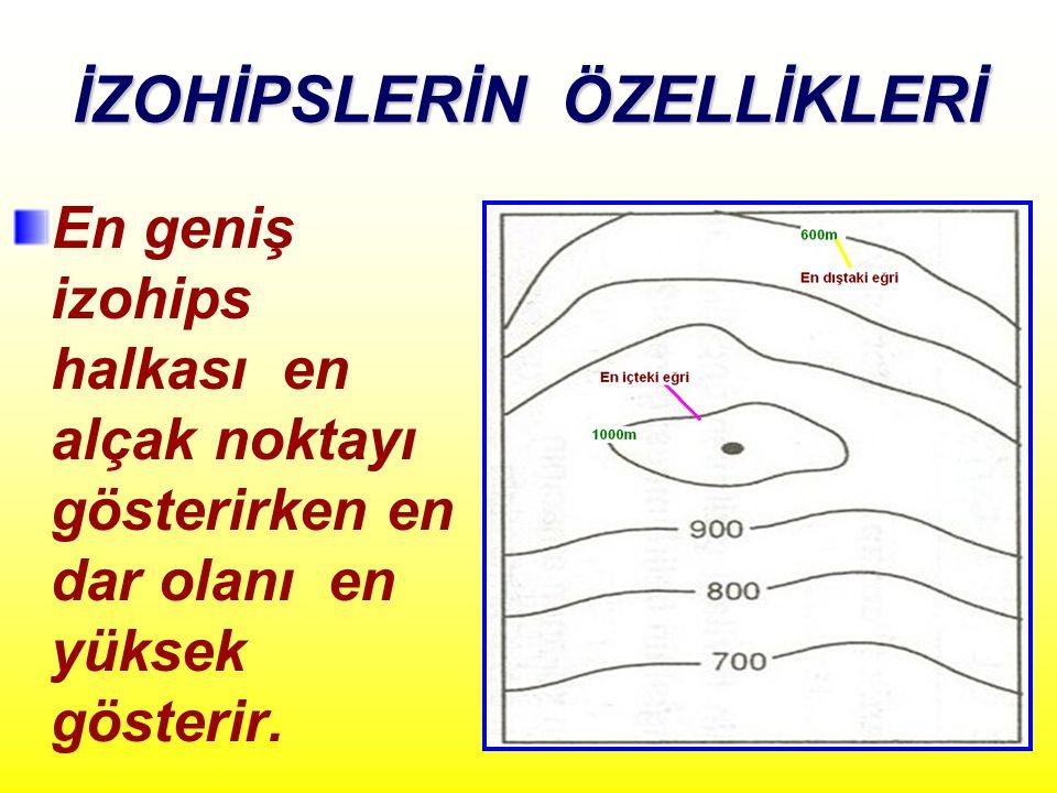 İZOHİPSLERİN ÖZELLİKLERİ En geniş izohips halkası en alçak noktayı gösterirken en dar olanı en yüksek gösterir.