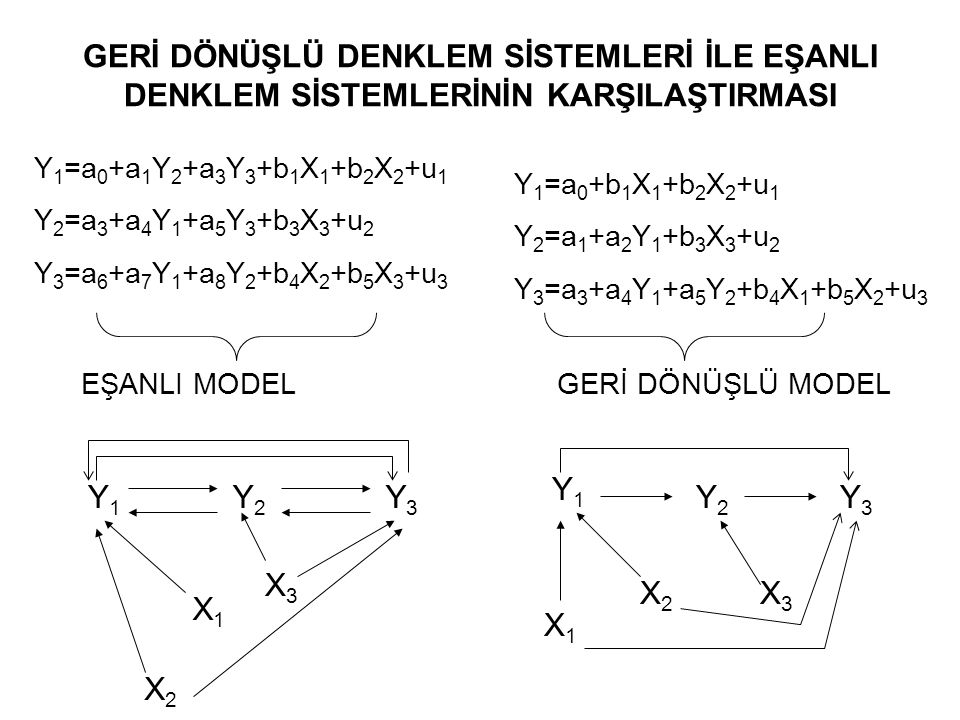 Geri Dönüşlü Model Y 1 =a 10 +b 11 X 1 +b 12 X 2 +u 1 Y 2 =a 20 +a 21 Y 1 +b 21 X 1 +b 22 X 2 +u 2 Y 3 =a 30 +a 31 Y 1 +a 32 Y 2 +b 31 X 1 +b 32 X 2 +u 3 Y'ler içsel, X'ler dışsal değişkenlerdir.