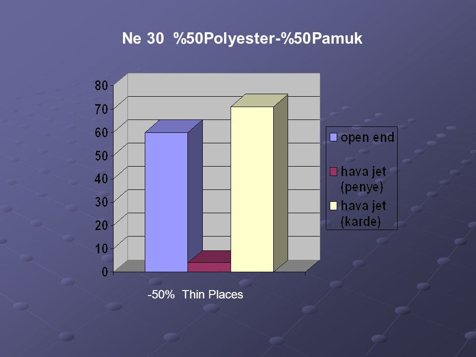 Ne 30 %50Polyester-%50Pamuk -50% Thin Places