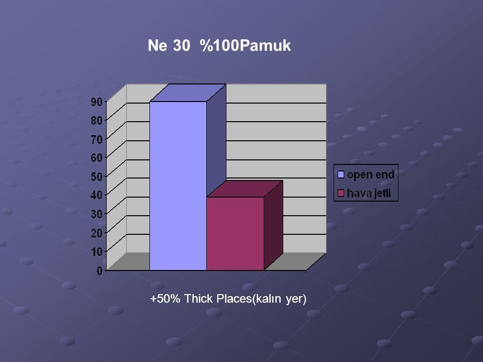 Ne 30 %100Pamuk +50% Thick Places(kalın yer)