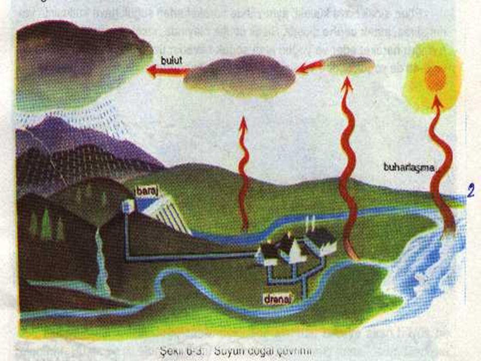 Soğuk hava katmanlarında ısı kaybeden su zerrelerinin birleşmesi ile yağmuru kar veya dolu oluşur.Böylece atmosfere karışan su yer yüzüne geri döner.B