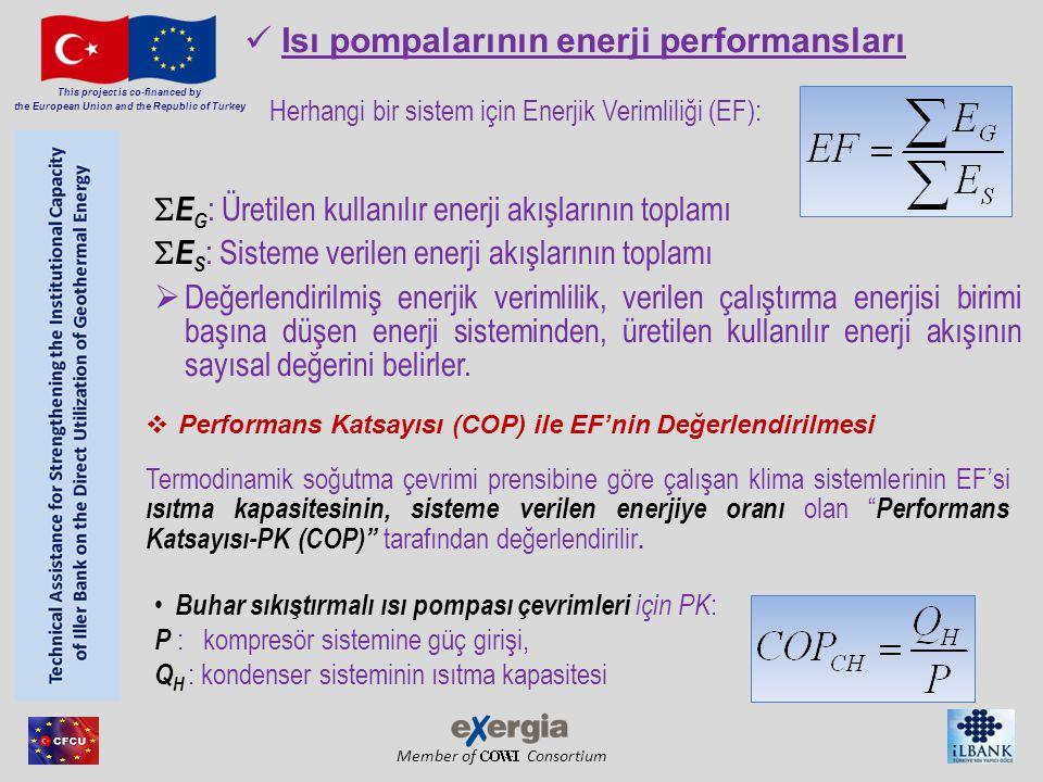 Member of Consortium Isı pompalarının enerji performansları Herhangi bir sistem için Enerjik Verimliliği (EF):  E G : Üretilen kullanılır enerji akışlarının toplamı  E S : Sisteme verilen enerji akışlarının toplamı  Değerlendirilmiş enerjik verimlilik, verilen çalıştırma enerjisi birimi başına düşen enerji sisteminden, üretilen kullanılır enerji akışının sayısal değerini belirler.