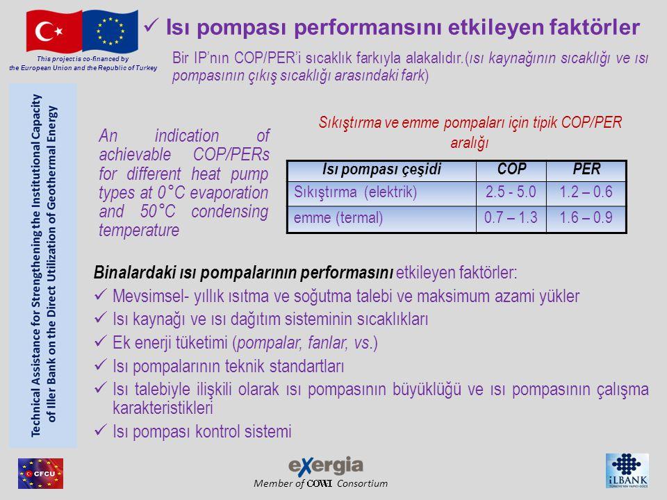 Member of Consortium Isı pompası performansını etkileyen faktörler Isı pompası çeşidiCOPPER Sıkıştırma (elektrik)2.5 - 5.01.2 – 0.6 emme (termal)0.7 – 1.31.6 – 0.9 Sıkıştırma ve emme pompaları için tipik COP/PER aralığı Bir IP'nın COP/PER'i sıcaklık farkıyla alakalıdır.