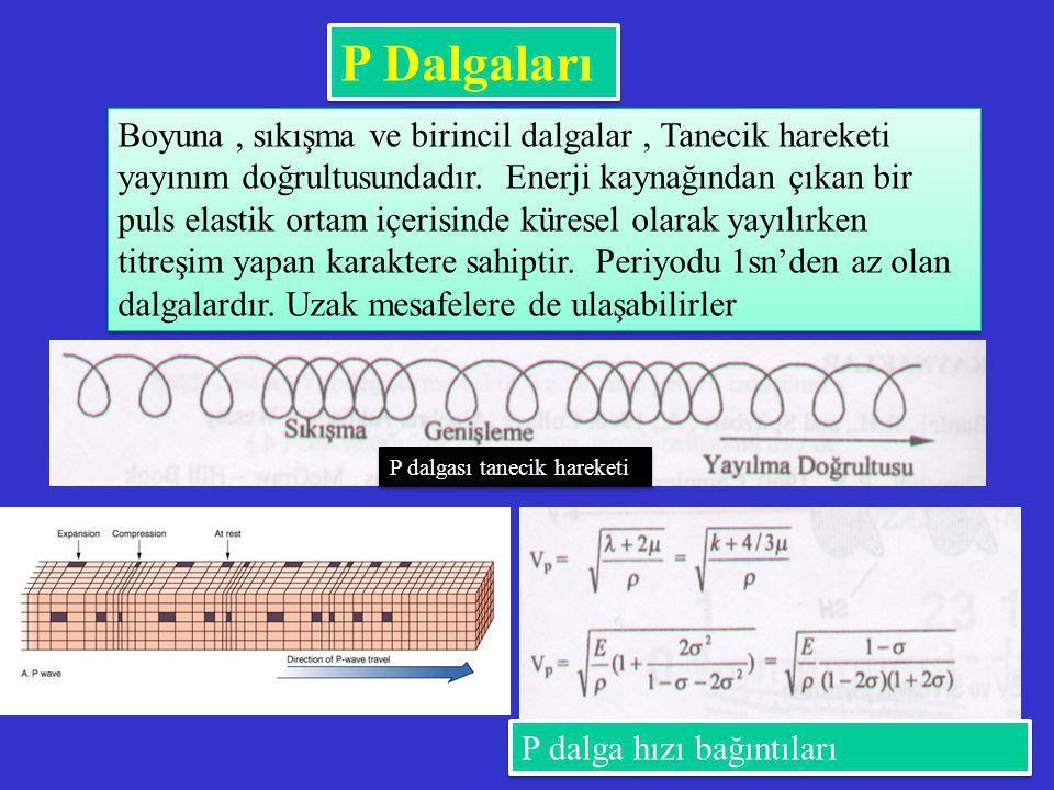 P Dalgaları Boyuna, sıkışma ve birincil dalgalar, Tanecik hareketi yayınım doğrultusundadır. Enerji kaynağından çıkan bir puls elastik ortam içerisind