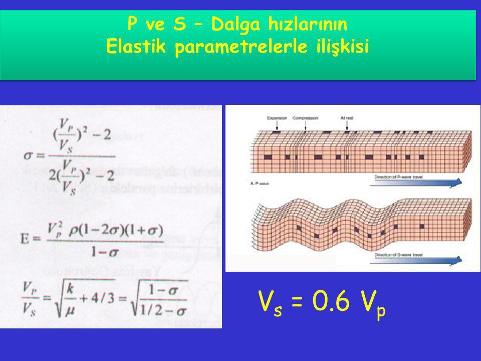 V s = 0.6 V p P ve S – Dalga hızlarının Elastik parametrelerle ilişkisi P ve S – Dalga hızlarının Elastik parametrelerle ilişkisi