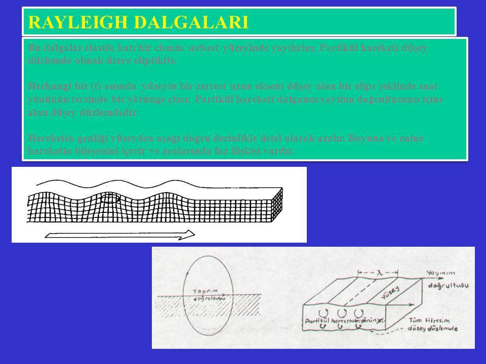 RAYLEIGH DALGALARI Bu dalgalar elastik katı bir cismin serbest yüzeyinde yayılırlar. Partikül hareketi düşey düzlemde olmak üzere eliptiktir. Herhangi
