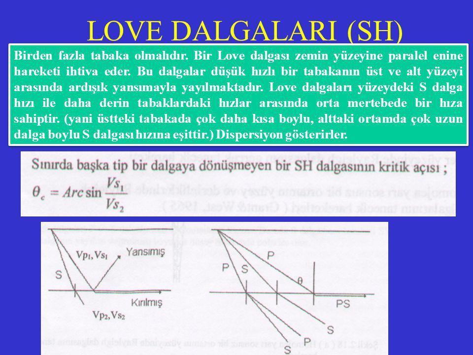 LOVE DALGALARI (SH) Birden fazla tabaka olmalıdır. Bir Love dalgası zemin yüzeyine paralel enine hareketi ihtiva eder. Bu dalgalar düşük hızlı bir tab