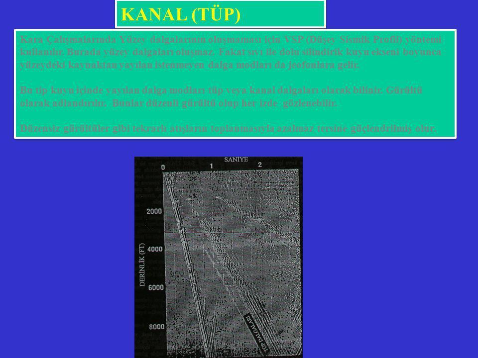 KANAL (TÜP) DALGALARI Kara Çalışmalarında Yüzey dalgalarının oluşmaması için VSP (Düşey Sismik Profil) yöntemi kullanılır. Burada yüzey dalgaları oluş