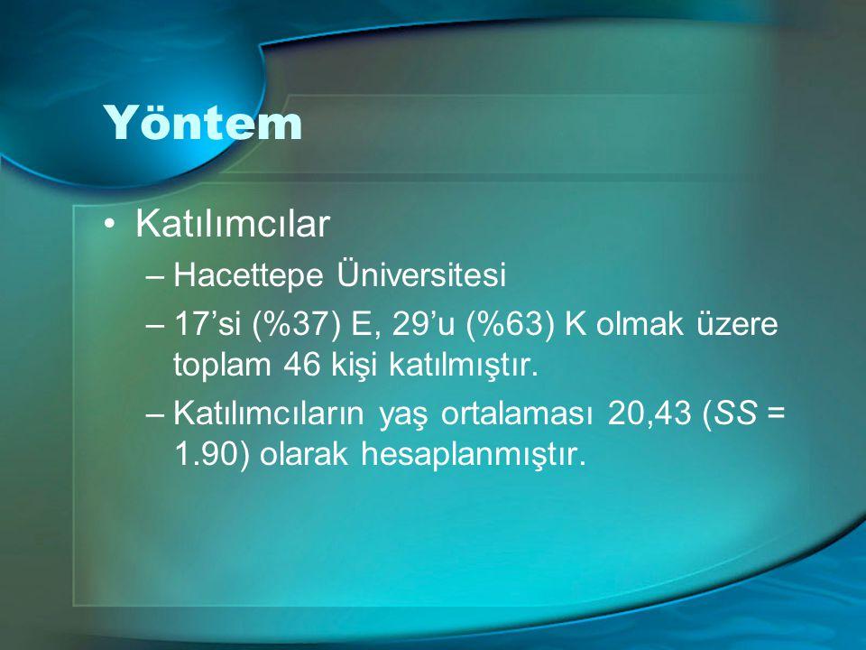 Yöntem Katılımcılar –Hacettepe Üniversitesi –17'si (%37) E, 29'u (%63) K olmak üzere toplam 46 kişi katılmıştır. –Katılımcıların yaş ortalaması 20,43