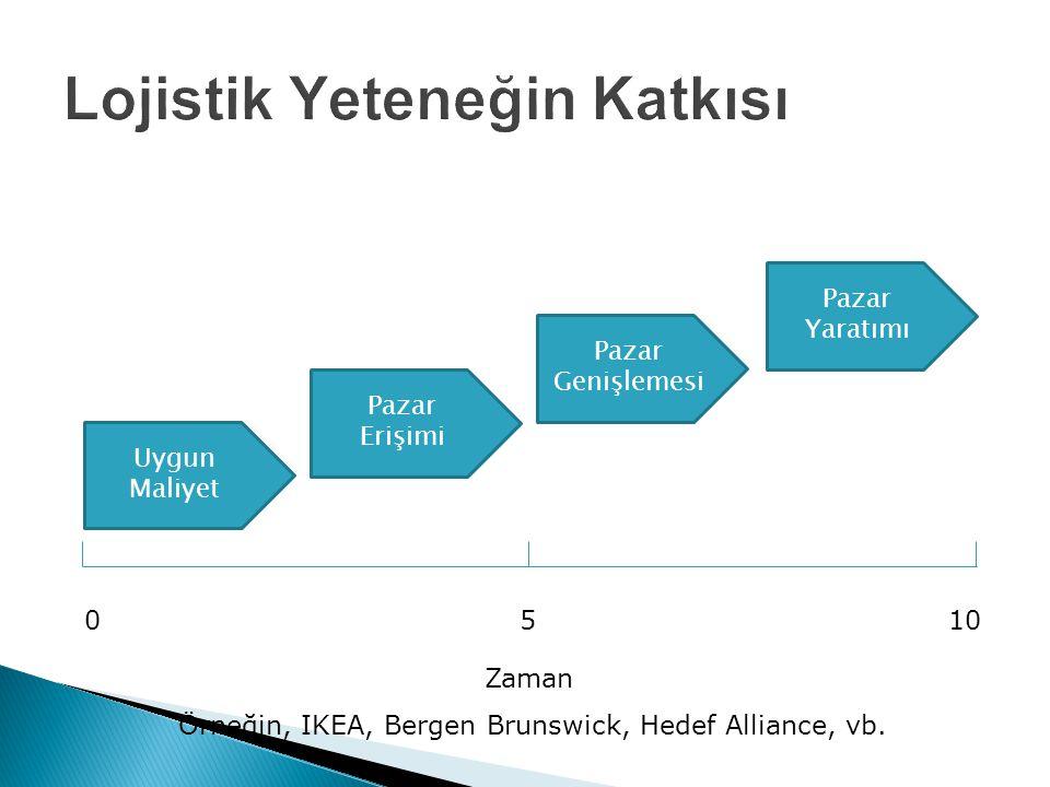 Uygun Maliyet Pazar Erişimi Pazar Genişlemesi Pazar Yaratımı 0510 Zaman Örneğin, IKEA, Bergen Brunswick, Hedef Alliance, vb.