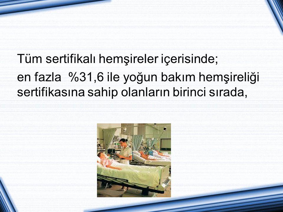 Tüm sertifikalı hemşireler içerisinde; en fazla %31,6 ile yoğun bakım hemşireliği sertifikasına sahip olanların birinci sırada,