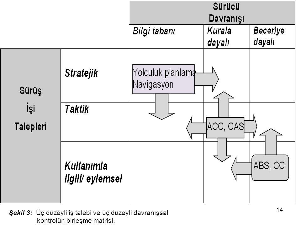 Şekil 3: Üç düzeyli iş talebi ve üç düzeyli davranışsal kontrolün birleşme matrisi. 14