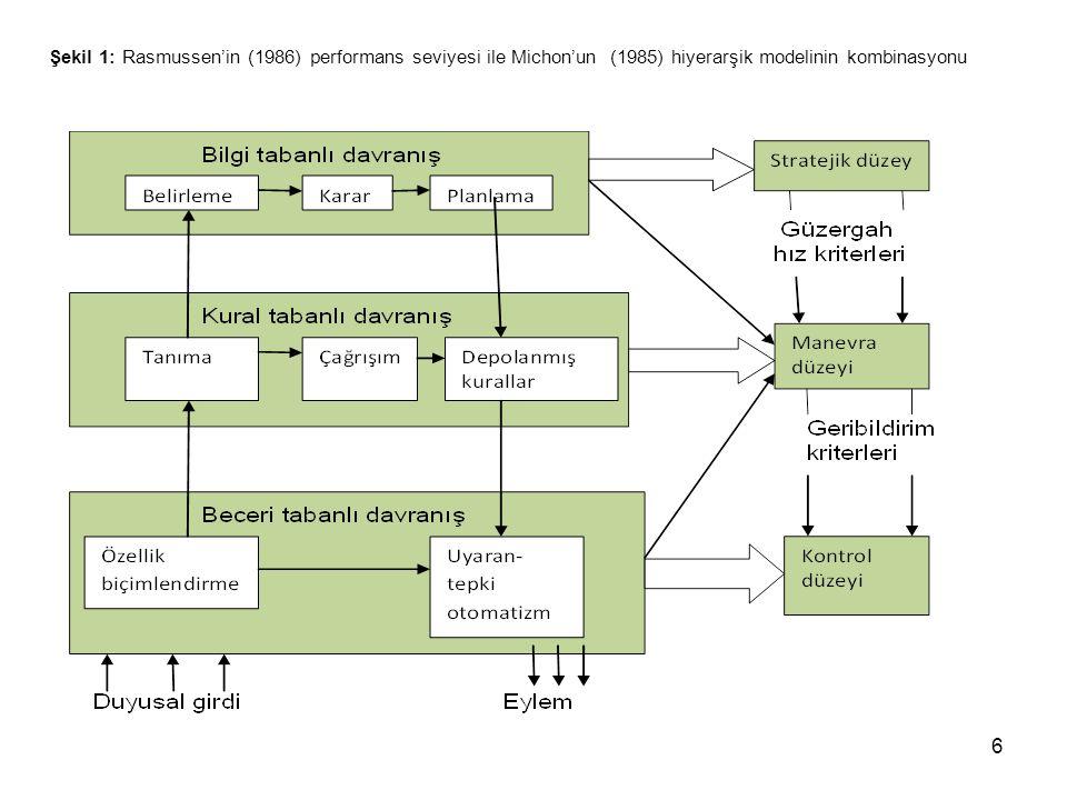 Şekil 1: Rasmussen'in (1986) performans seviyesi ile Michon'un (1985) hiyerarşik modelinin kombinasyonu 6