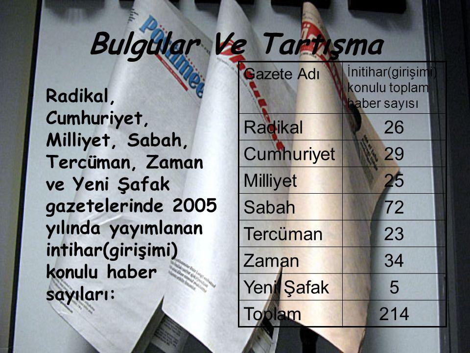 Bulgular Ve Tartışma Radikal, Cumhuriyet, Milliyet, Sabah, Tercüman, Zaman ve Yeni Şafak gazetelerinde 2005 yılında yayımlanan intihar(girişimi) konul