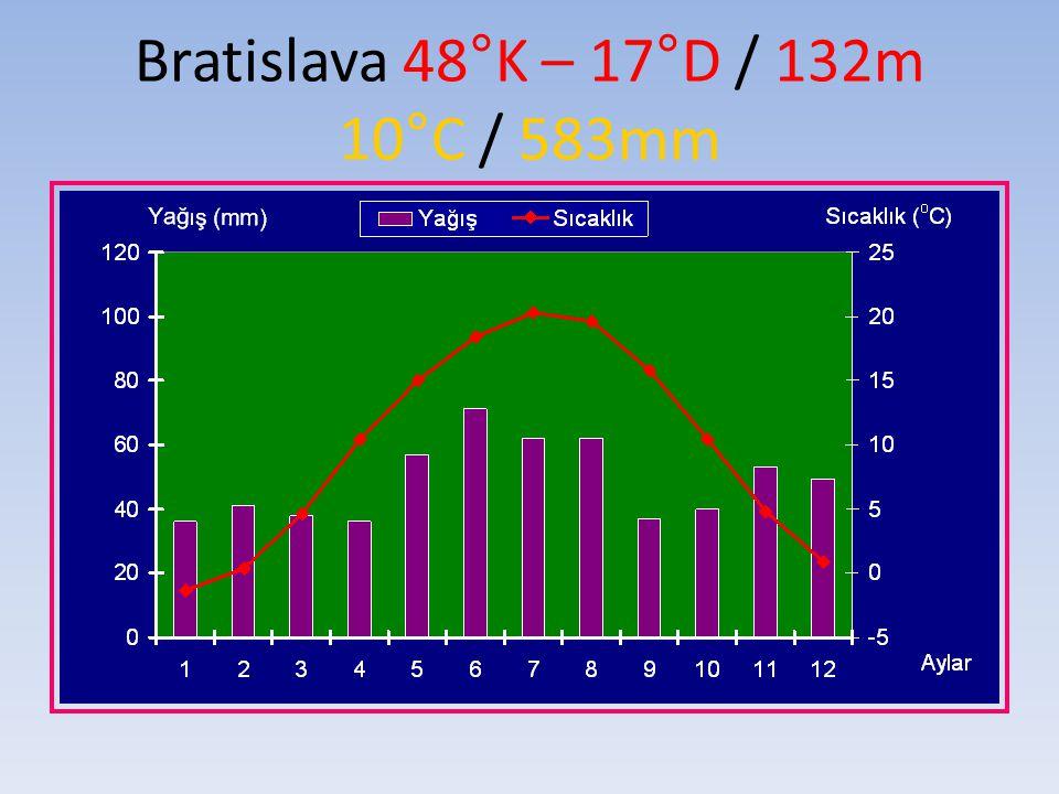Bratislava 48°K – 17°D / 132m 10°C / 583mm