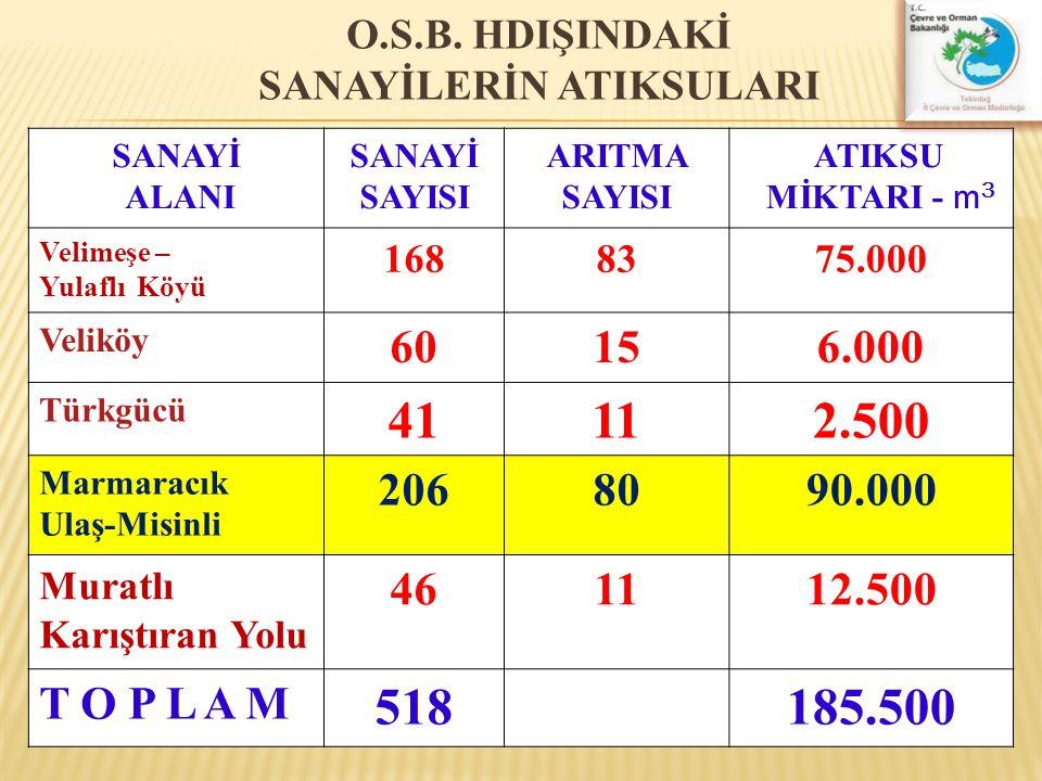 O.S.B. HDIŞINDAKİ SANAYİLERİN ATIKSULARI SANAYİ ALANI SANAYİ SAYISI ARITMA SAYISI ATIKSU MİKTARI - m 3 Velimeşe – Yulaflı Köyü 1688375.000 Veliköy 601