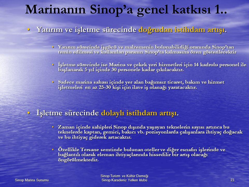 Sinop Marina Sunumu Sinop Turizm ve Kültür Derneği Sinop Karadeniz Yelken klubü23 Marinanın Sinop'a genel katkısı 1..