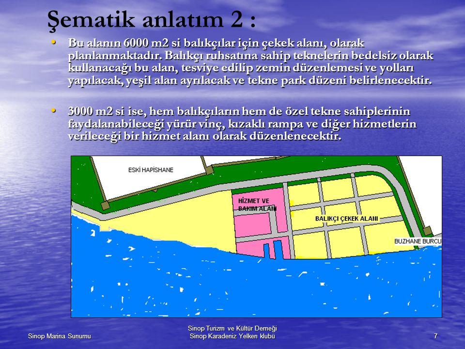 Sinop Marina Sunumu Sinop Turizm ve Kültür Derneği Sinop Karadeniz Yelken klubü7 Şematik anlatım 2 : Bu alanın 6000 m2 si balıkçılar için çekek alanı, olarak planlanmaktadır.