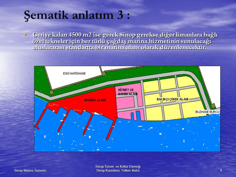 Sinop Marina Sunumu Sinop Turizm ve Kültür Derneği Sinop Karadeniz Yelken klubü8 Şematik anlatım 3 : Geriye kalan 4500 m2 ise gerek Sinop gerekse diğer limanlara bağlı özel tekneler için her türlü çağdaş marina hizmetinin sunulacağı uluslararası standartta bir marina alanı olarak düzenlenecektir.