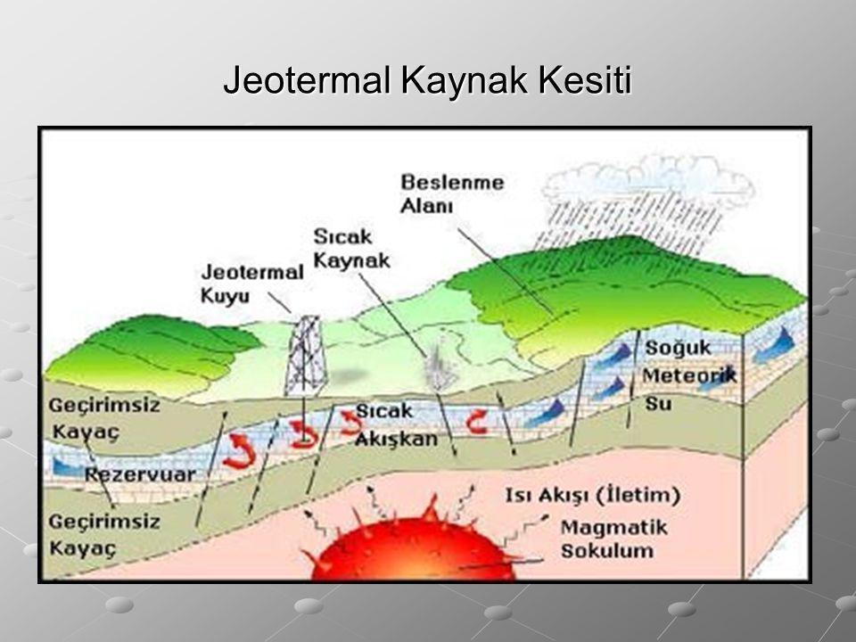 Jeotermal Kaynak Kesiti