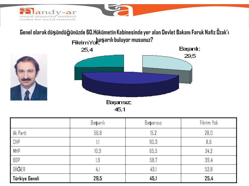 Genel olarak dü ş ündü ğ ünüzde 60.Hükümetin Kabinesinde yer alan Devlet Bakanı Faruk Nafiz Özak'ı ba ş arılı buluyor musunuz.
